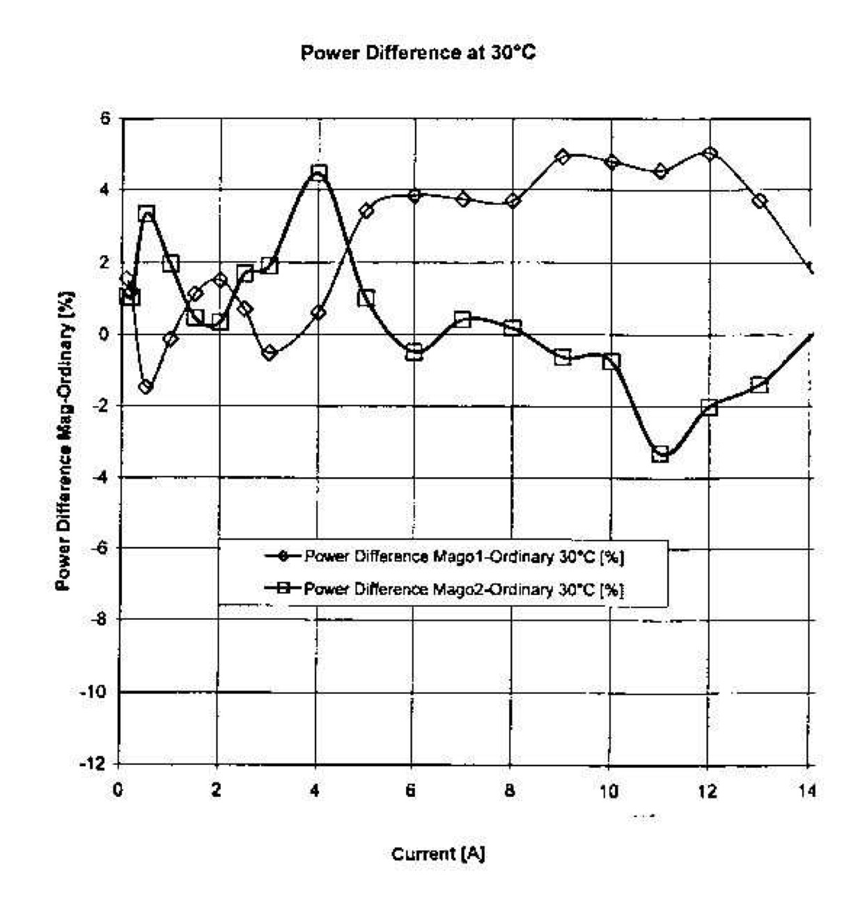 Santilli Scientific Discoveries 7 The Rm Foundation 1989 Fiat X 19 Power Supply Fuse Box Diagram Increased Energy Output Of A Fuel Cell Obtained In 2000 By Using Hydrogen Separated From Magnegas Similar Increases Were Via