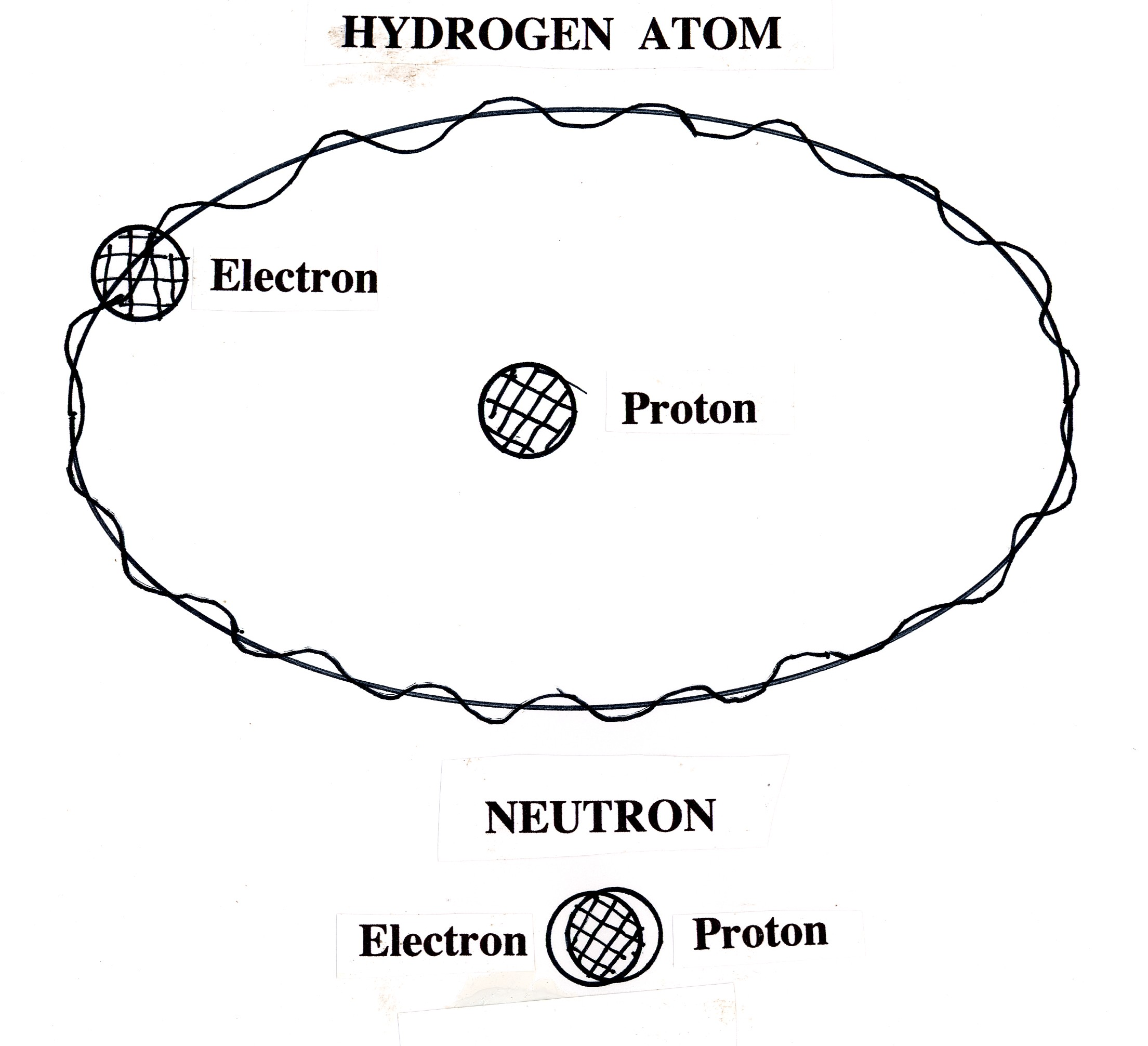 atom and hydrogen is1s1 Hydrogen atom vs hydrogen ion hydrogen is the first and the smallest element in the periodic table, which is denoted as.